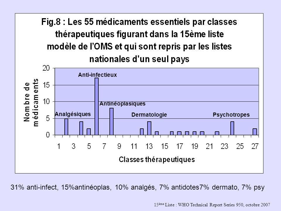 15 ème Liste : WHO Technical Report Series 950, octobre 2007 Analgésiques Anti-infectieux Antinéoplasiques DermatologiePsychotropes 31% anti-infect, 15%antinéoplas, 10% analgés, 7% antidotes7% dermato, 7% psy