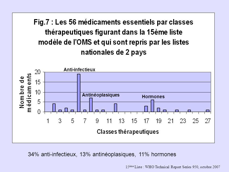 15 ème Liste : WHO Technical Report Series 950, octobre 2007 Anti-infectieux Antinéoplasiques Hormones 34% anti-infectieux, 13% antinéoplasiques, 11%