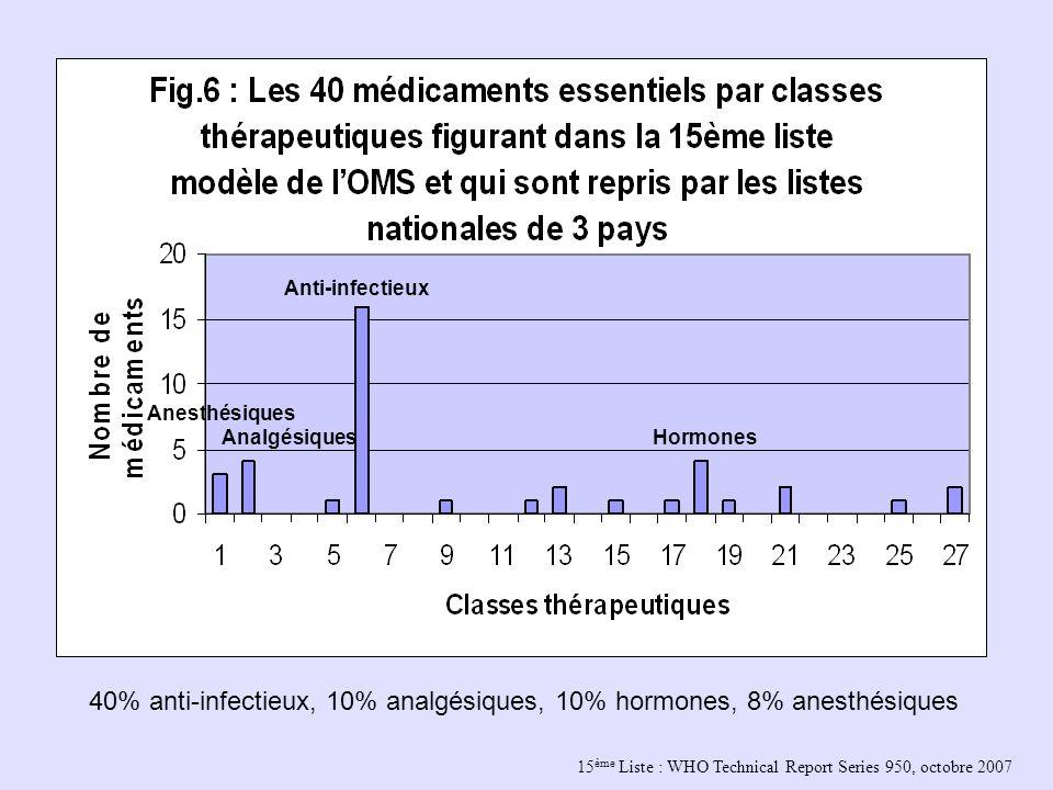 15 ème Liste : WHO Technical Report Series 950, octobre 2007 Anesthésiques Analgésiques Anti-infectieux Hormones 40% anti-infectieux, 10% analgésiques
