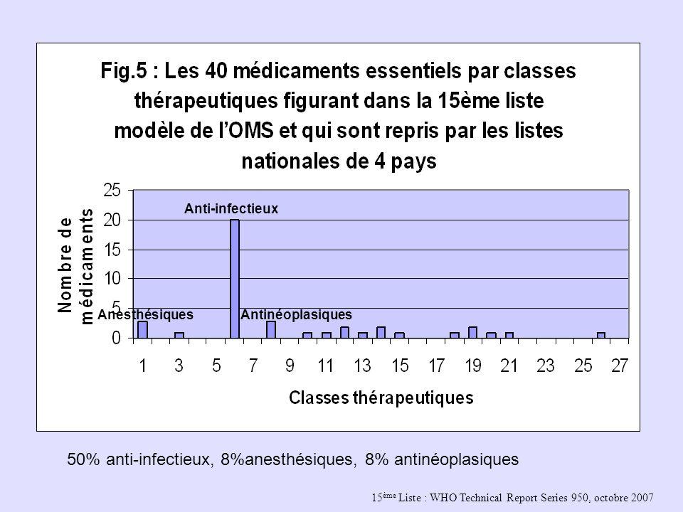 15 ème Liste : WHO Technical Report Series 950, octobre 2007 Anesthésiques Anti-infectieux Antinéoplasiques 50% anti-infectieux, 8%anesthésiques, 8% a