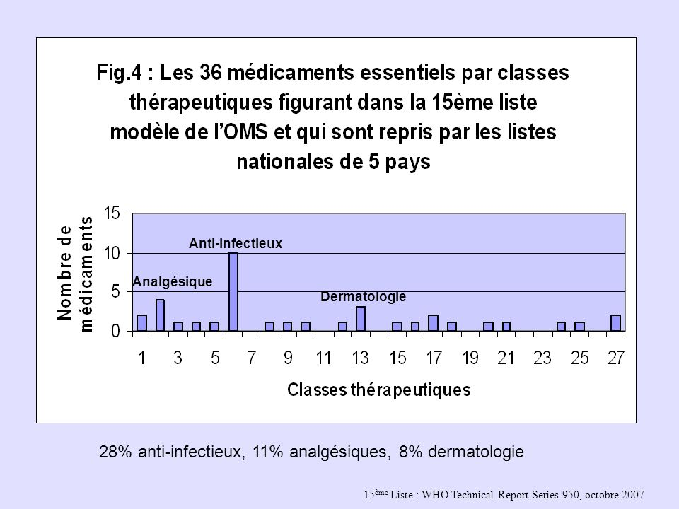 15 ème Liste : WHO Technical Report Series 950, octobre 2007 Analgésique Anti-infectieux Dermatologie 28% anti-infectieux, 11% analgésiques, 8% dermatologie