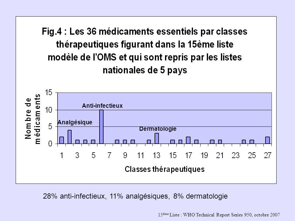 15 ème Liste : WHO Technical Report Series 950, octobre 2007 Analgésique Anti-infectieux Dermatologie 28% anti-infectieux, 11% analgésiques, 8% dermat