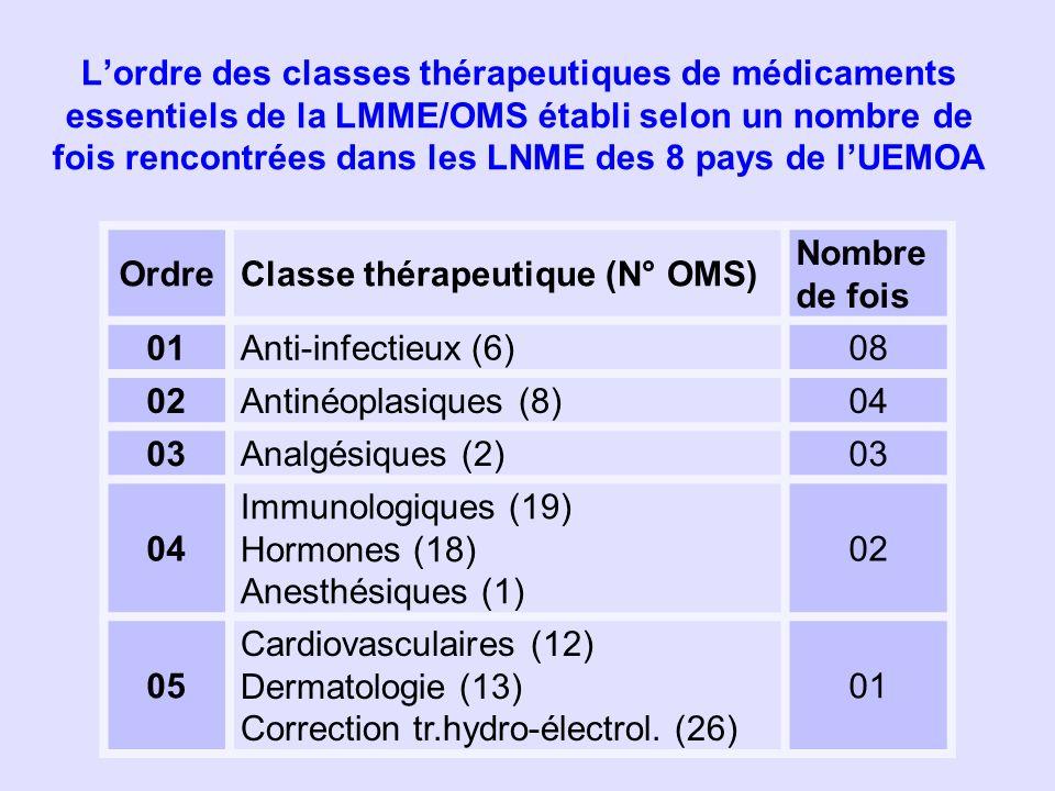 Lordre des classes thérapeutiques de médicaments essentiels de la LMME/OMS établi selon un nombre de fois rencontrées dans les LNME des 8 pays de lUEM
