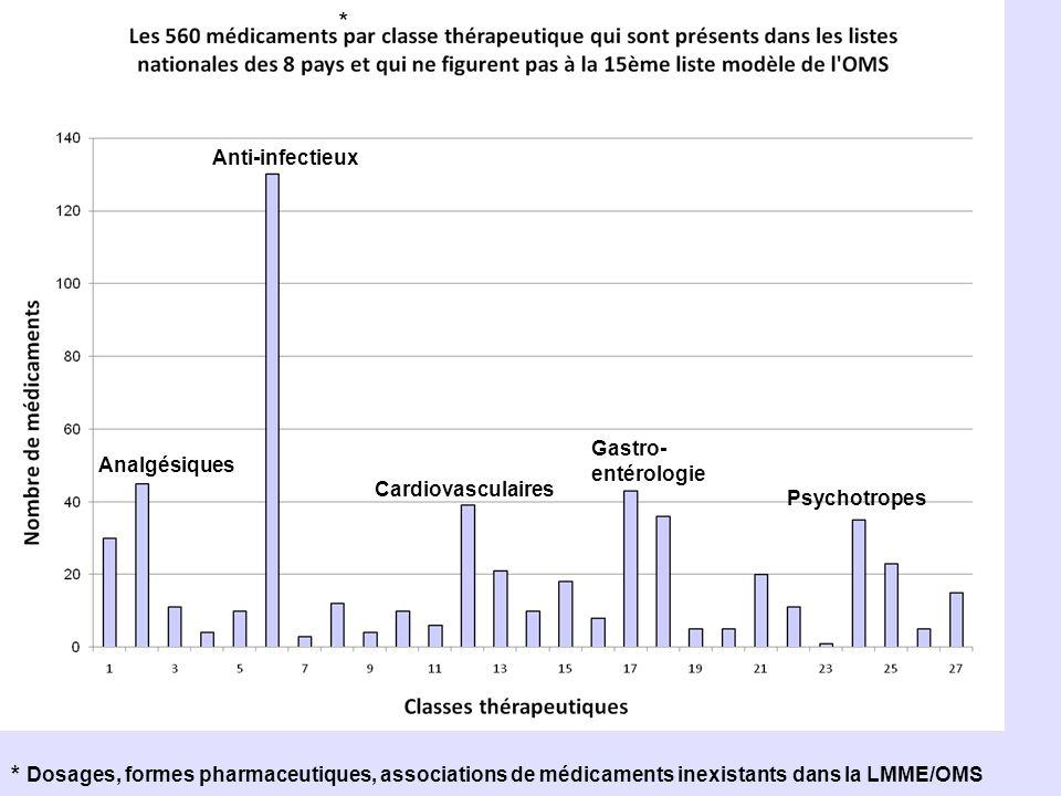 Gastro- entérologie Psychotropes Analgésiques Anti-infectieux Cardiovasculaires * Dosages, formes pharmaceutiques, associations de médicaments inexist