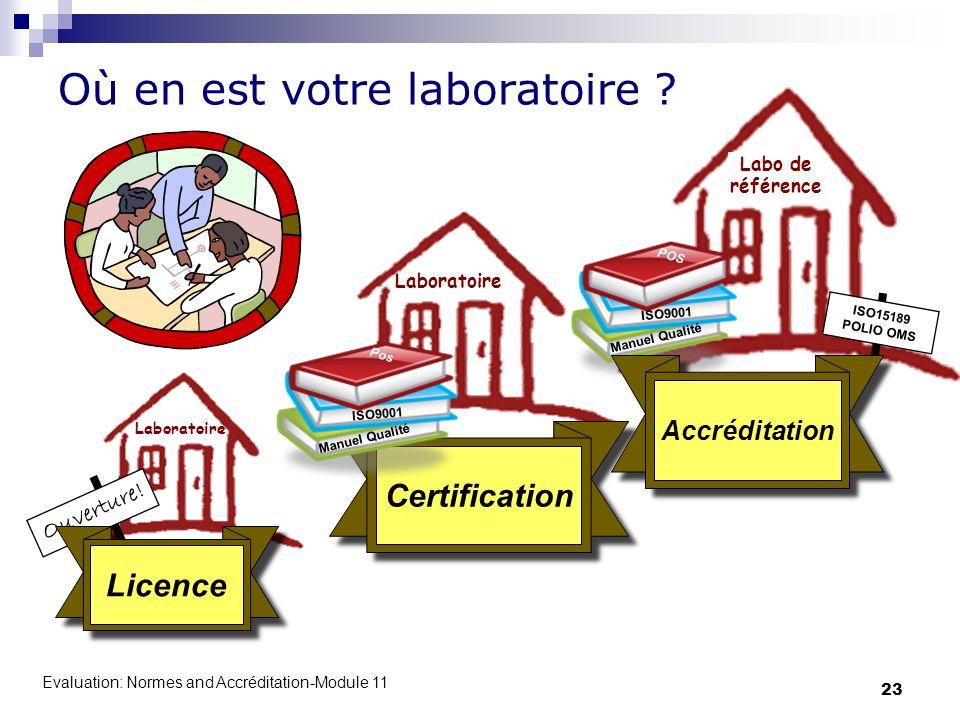 Evaluation: Normes and Accréditation-Module 11 23 Laboratoire Ouverture! Licence Laboratoire Certification ISO9001 Manuel Qualité Pos Reference Labora