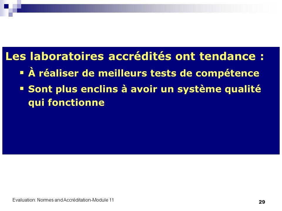 Evaluation: Normes and Accréditation-Module 11 29 Les laboratoires accrédités ont tendance : À réaliser de meilleurs tests de compétence Sont plus enc