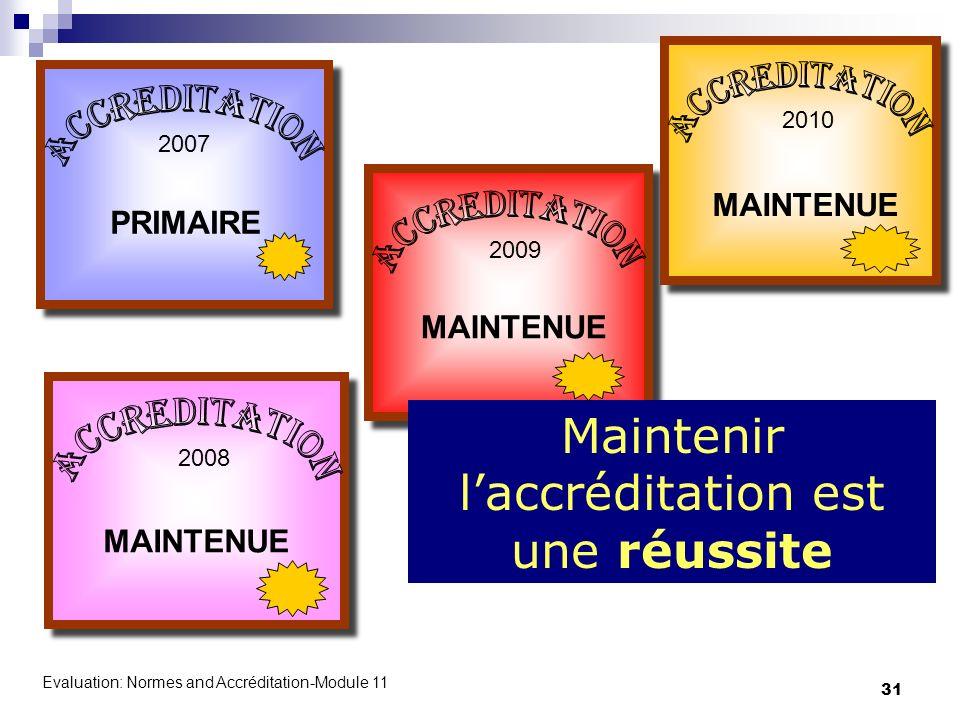 Evaluation: Normes and Accréditation-Module 11 31 2008 MAINTENUE 2009 MAINTENUE 2010 MAINTENUE 2007 PRIMAIRE Maintenir laccréditation est une réussite