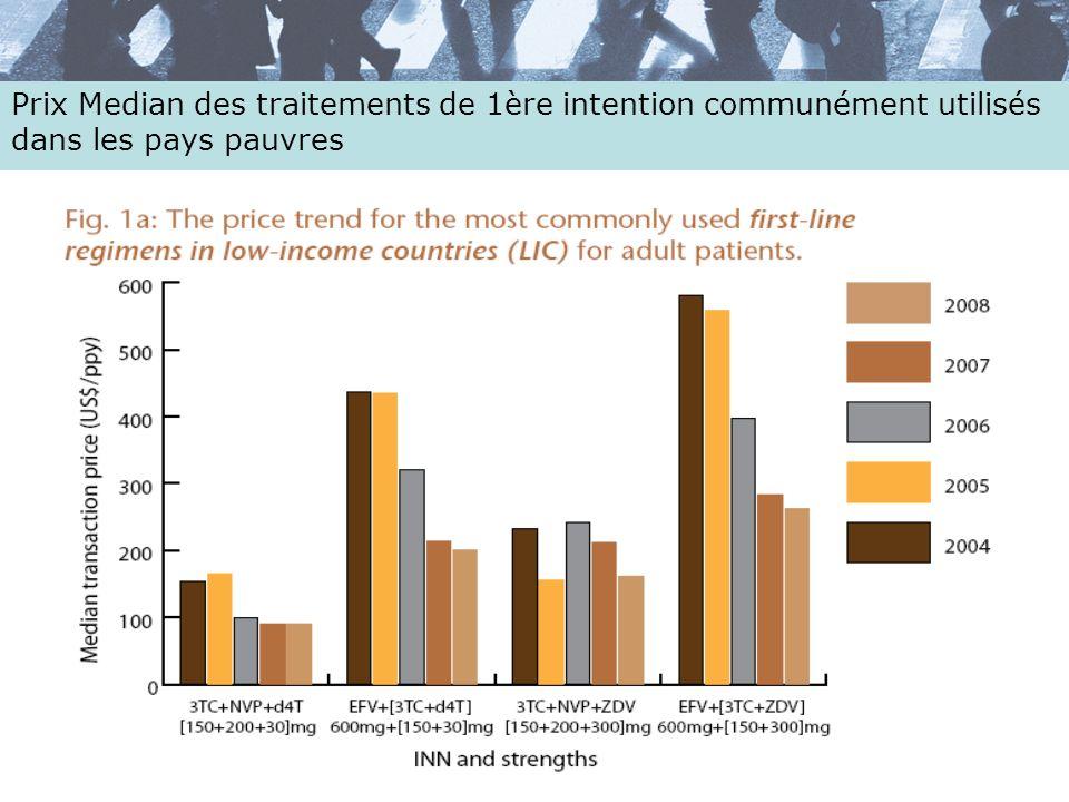 Prix Median des traitements de 1ère intention communément utilisés dans les pays pauvres