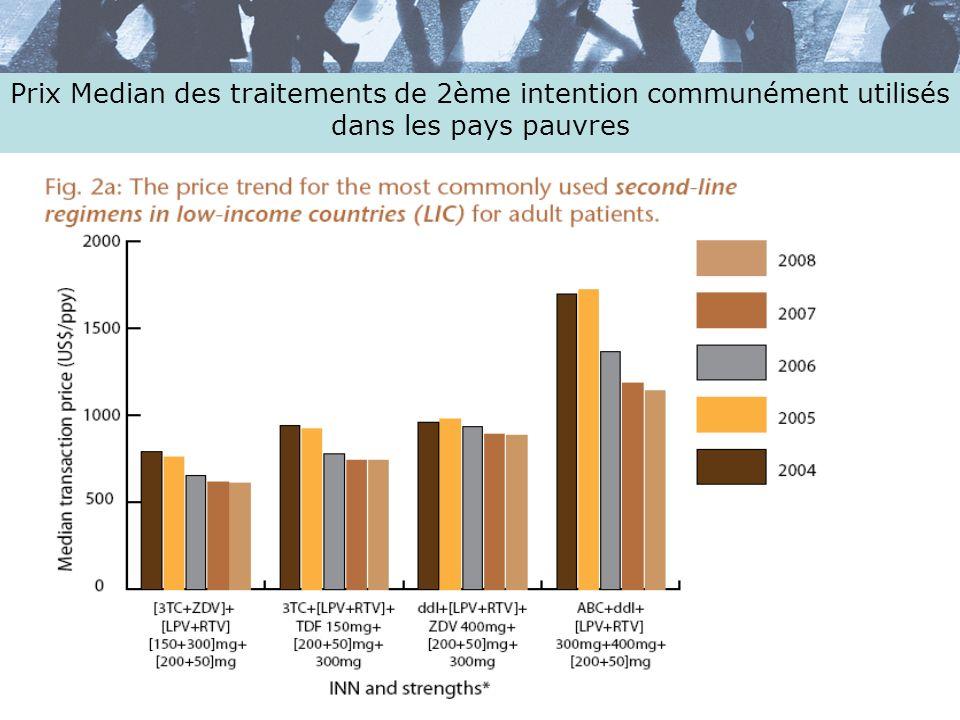 Prix Median des traitements de 2ème intention communément utilisés dans les pays pauvres