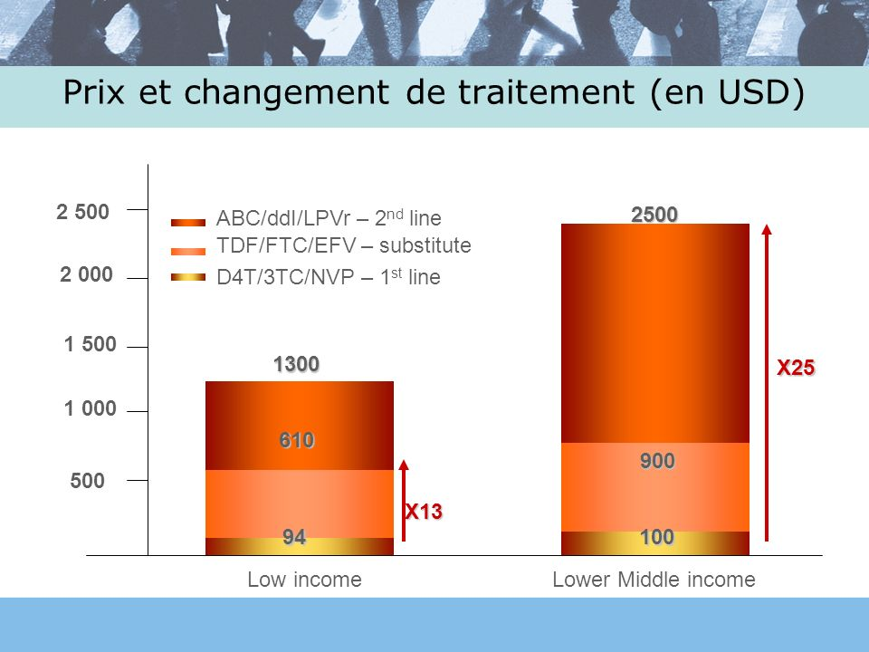 Prix et changement de traitement (en USD) 2 000 1 500 Low incomeLower Middle income 1 000 500 94 2 500 100 610 1300 900 2500 X13 X25 D4T/3TC/NVP – 1 st line TDF/FTC/EFV – substitute ABC/ddI/LPVr – 2 nd line