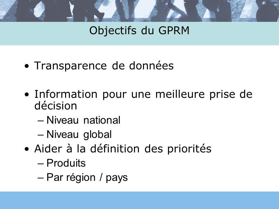 Transparence de données Information pour une meilleure prise de décision –Niveau national –Niveau global Aider à la définition des priorités –Produits –Par région / pays Objectifs du GPRM