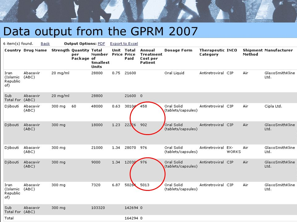 Data output from the GPRM 2007