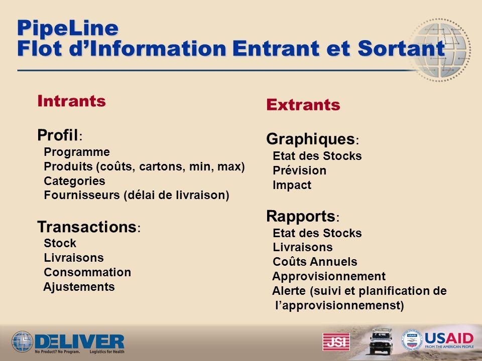 PipeLine Flot dInformation Entrant et Sortant Intrants Profil : Programme Produits (coûts, cartons, min, max) Categories Fournisseurs (délai de livrai