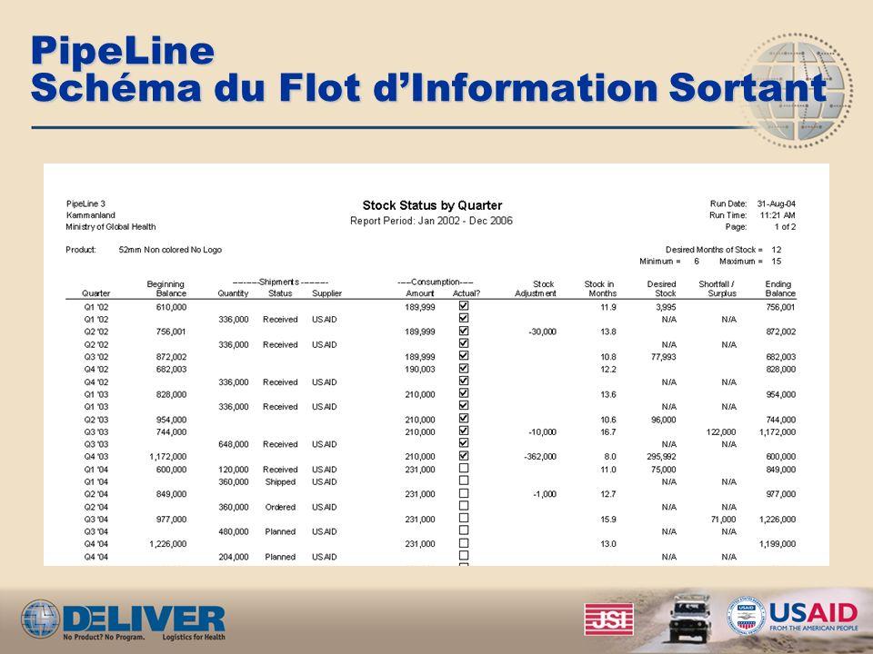 PipeLine Schéma du Flot dInformation Sortant