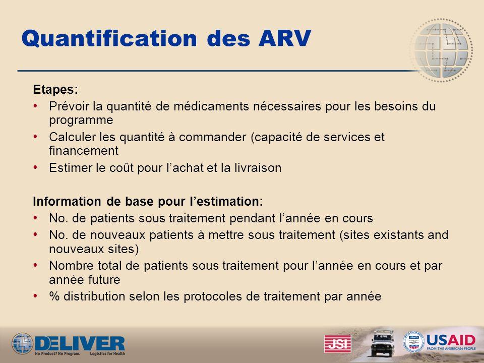 Quantification des ARV Etapes: Prévoir la quantité de médicaments nécessaires pour les besoins du programme Calculer les quantité à commander (capacit