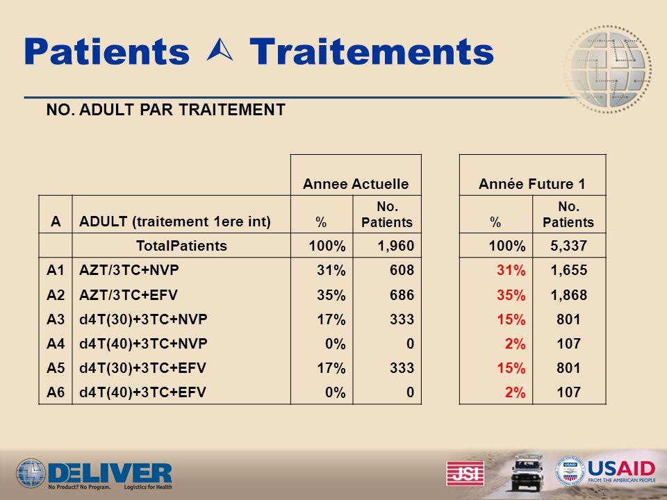 Patients Traitements NO. ADULT PAR TRAITEMENT Annee Actuelle Année Future 1 AADULT (traitement 1ere int) % No. Patients % No. Patients TotalPatients10