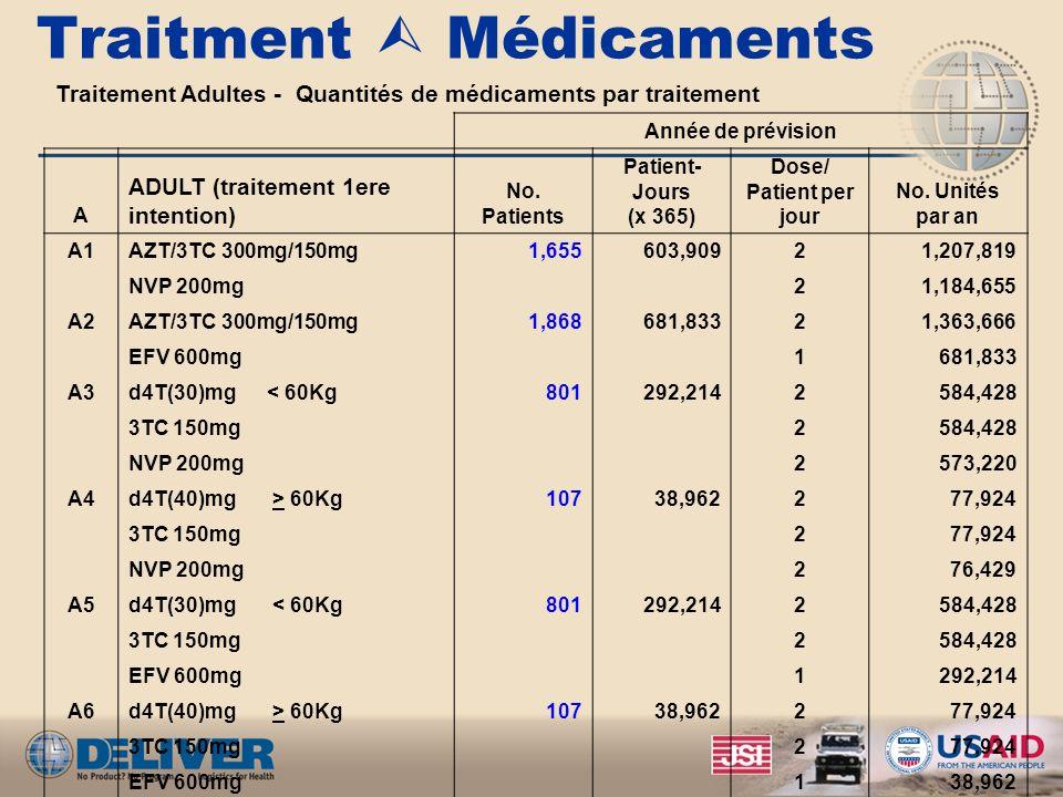 Traitment Médicaments Traitement Adultes - Quantités de médicaments par traitement Année de prévision A ADULT (traitement 1ere intention) No.