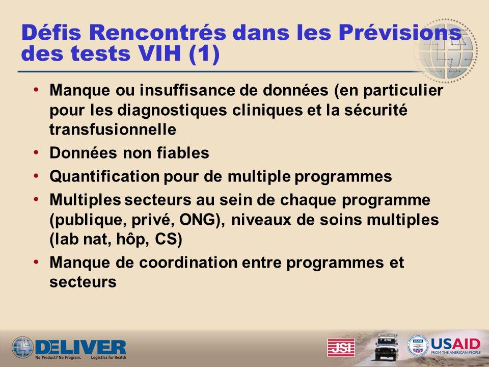 Défis Rencontrés dans les Prévisions des tests VIH (1) Manque ou insuffisance de données (en particulier pour les diagnostiques cliniques et la sécuri