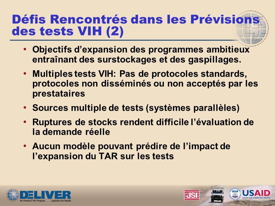 Défis Rencontrés dans les Prévisions des tests VIH (2) Objectifs dexpansion des programmes ambitieux entraînant des surstockages et des gaspillages. M
