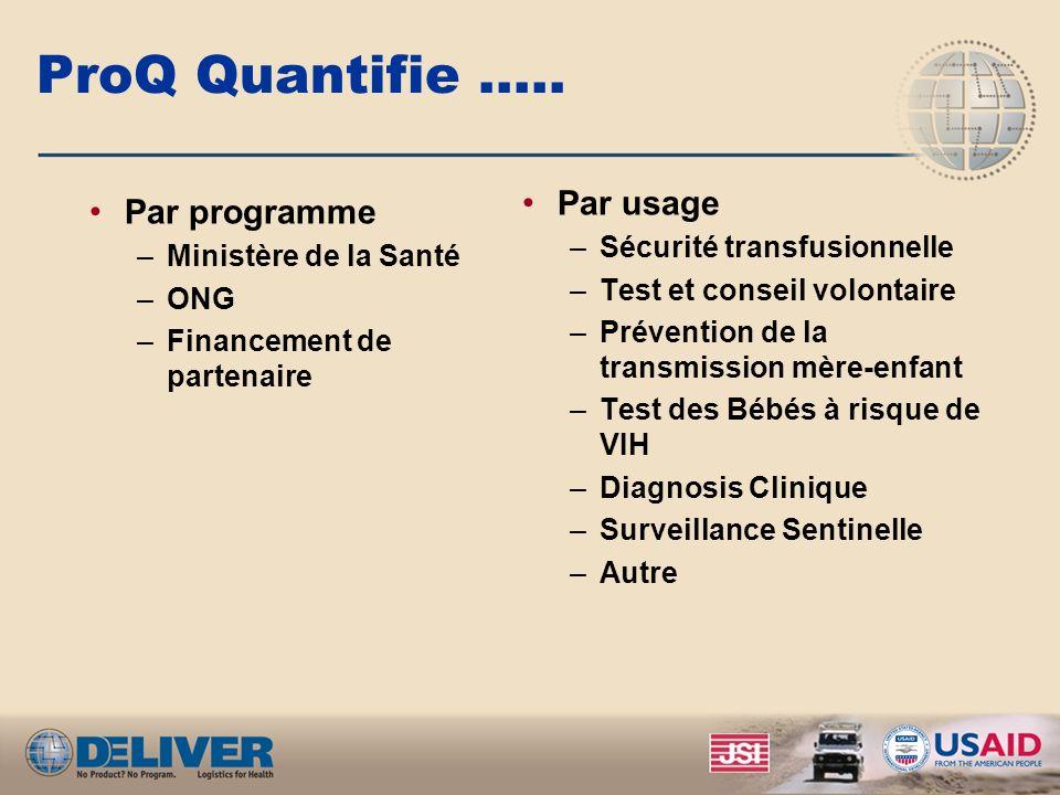 ProQ Quantifie ….. Par programme –Ministère de la Santé –ONG –Financement de partenaire Par usage –Sécurité transfusionnelle –Test et conseil volontai