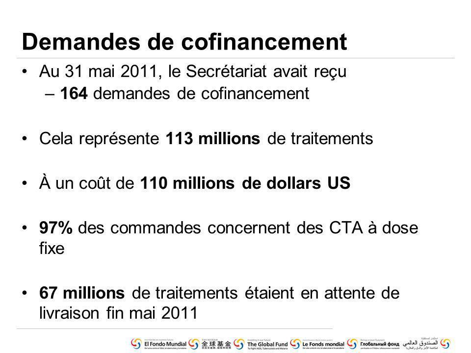 Au 31 mai 2011, le Secrétariat avait reçu –164 demandes de cofinancement Cela représente 113 millions de traitements À un coût de 110 millions de dollars US 97% des commandes concernent des CTA à dose fixe 67 millions de traitements étaient en attente de livraison fin mai 2011 Demandes de cofinancement
