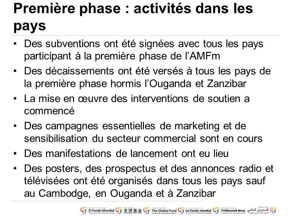 Des subventions ont été signées avec tous les pays participant à la première phase de lAMFm Des décaissements ont été versés à tous les pays de la pre