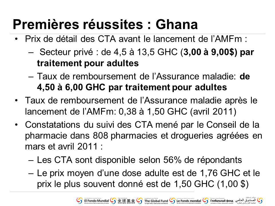 Prix de détail des CTA avant le lancement de lAMFm : – Secteur privé : de 4,5 à 13,5 GHC (3,00 à 9,00$) par traitement pour adultes –Taux de remboursement de lAssurance maladie: de 4,50 à 6,00 GHC par traitement pour adultes Taux de remboursement de lAssurance maladie après le lancement de lAMFm: 0,38 à 1,50 GHC (avril 2011) Constatations du suivi des CTA mené par le Conseil de la pharmacie dans 808 pharmacies et drogueries agréées en mars et avril 2011 : –Les CTA sont disponible selon 56% de répondants –Le prix moyen dune dose adulte est de 1,76 GHC et le prix le plus souvent donné est de 1,50 GHC (1,00 $) Premières réussites : Ghana