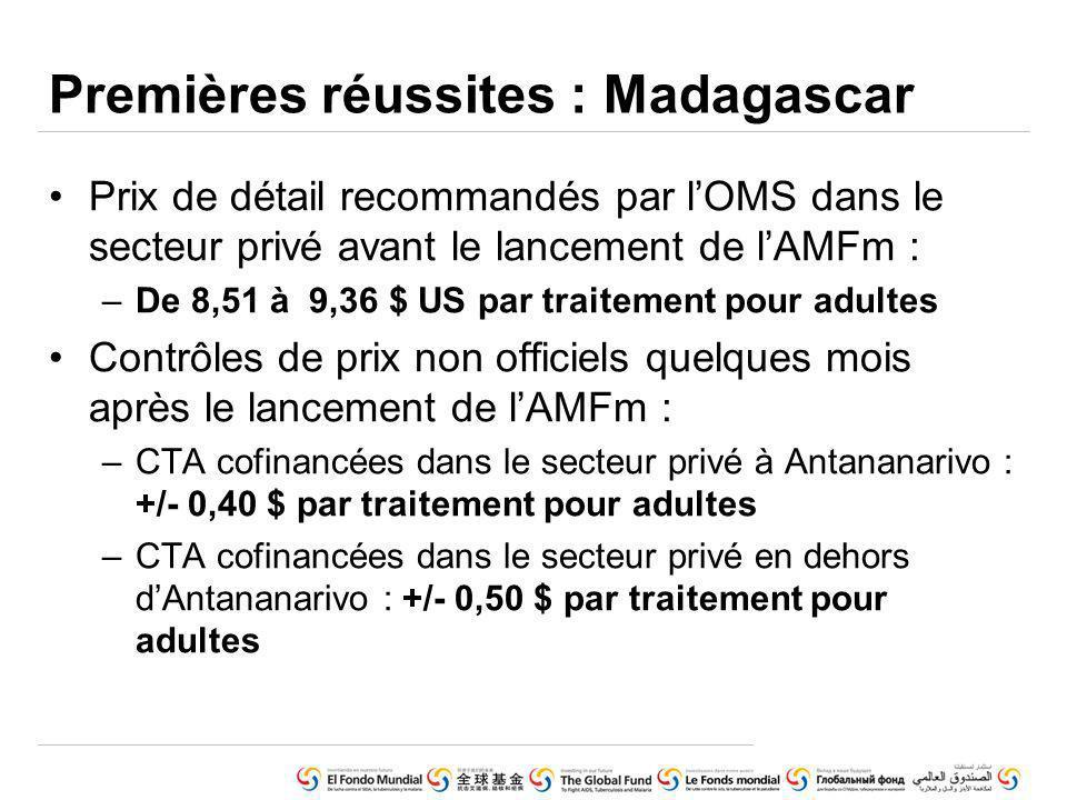 Prix de détail recommandés par lOMS dans le secteur privé avant le lancement de lAMFm : –De 8,51 à 9,36 $ US par traitement pour adultes Contrôles de prix non officiels quelques mois après le lancement de lAMFm : –CTA cofinancées dans le secteur privé à Antananarivo : +/- 0,40 $ par traitement pour adultes –CTA cofinancées dans le secteur privé en dehors dAntananarivo : +/- 0,50 $ par traitement pour adultes Premières réussites : Madagascar