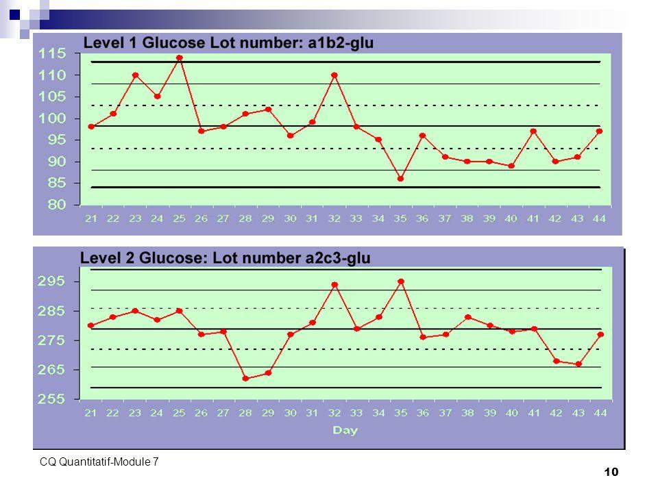 CQ Quantitatif-Module 7 10