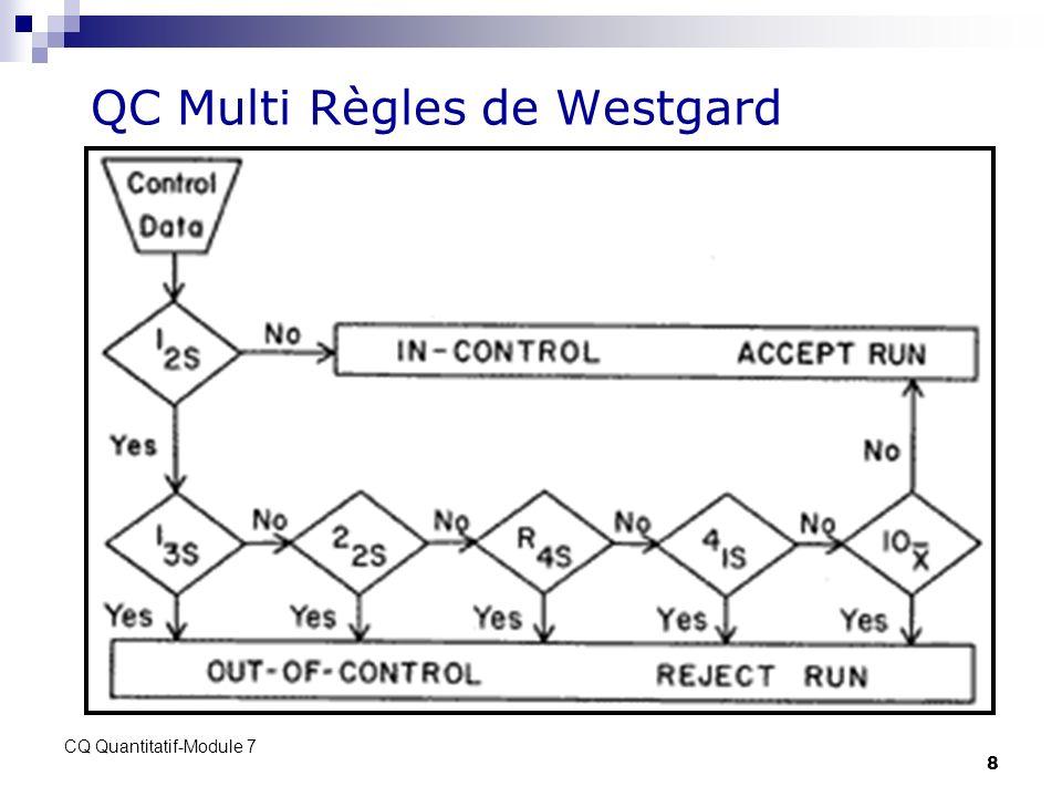 CQ Quantitatif-Module 7 8 QC Multi Règles de Westgard
