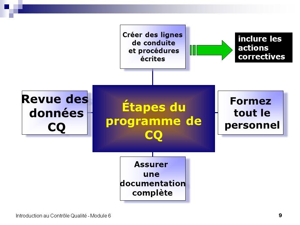 9 Revue des données CQ Assurer une documentation complète Formez tout le personnel Créer des lignes de conduite et procédures écrites Étapes du progra