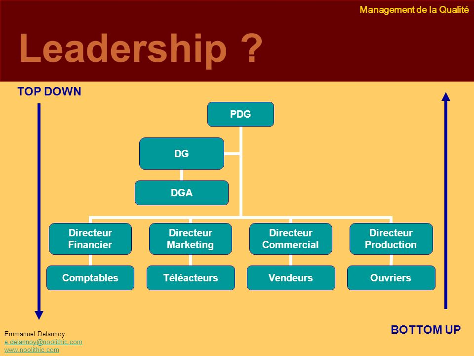 Management de la Qualité Emmanuel Delannoy e.delannoy@noolithic.com www.noolithic.com Leadership ? PDG Directeur Financier Comptables Directeur Market