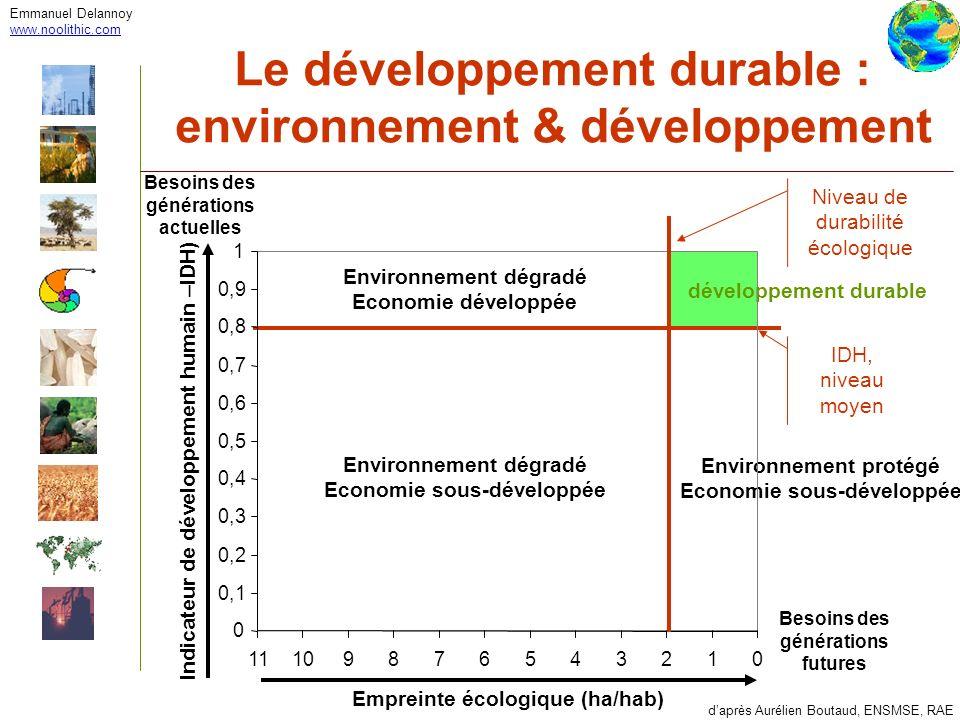 Emmanuel Delannoy www.noolithic.com Le développement durable : environnement & développement daprès Aurélien Boutaud, ENSMSE, RAE développement durabl