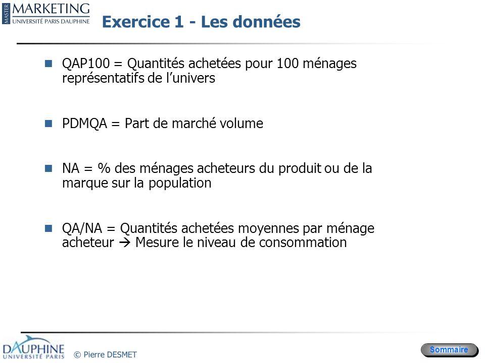 Sommaire © Pierre DESMET Exercice 1 - Les données QAP100 = Quantités achetées pour 100 ménages représentatifs de lunivers PDMQA = Part de marché volum