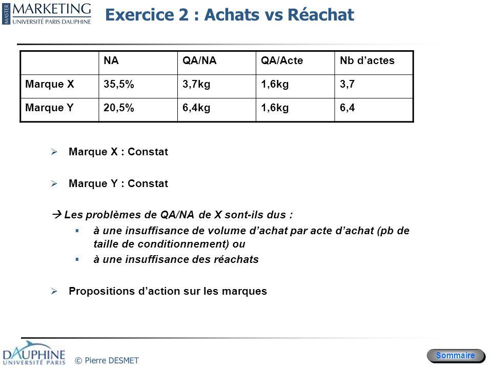 Sommaire © Pierre DESMET Exercice 2 : Achats vs Réachat Marque X : Constat Marque Y : Constat Les problèmes de QA/NA de X sont-ils dus : à une insuffi