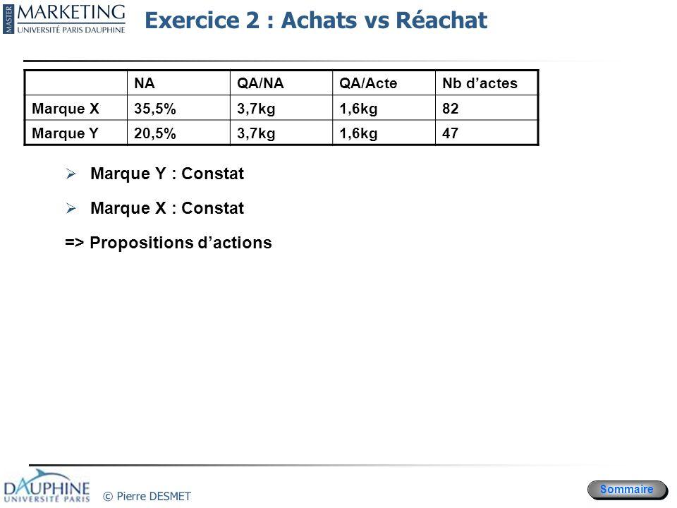 Sommaire © Pierre DESMET Marque Y : Constat Marque X : Constat => Propositions dactions NAQA/NAQA/ActeNb dactes Marque X35,5%3,7kg1,6kg82 Marque Y20,5