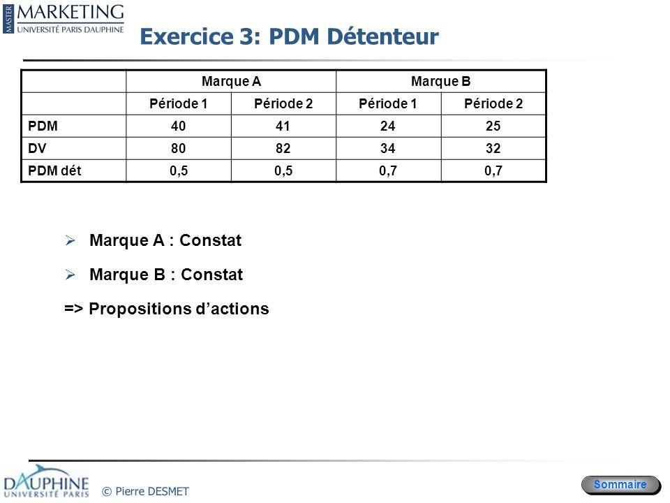 Sommaire © Pierre DESMET Exercice 3: PDM Détenteur Marque AMarque B Période 1Période 2Période 1Période 2 PDM40412425 DV80823432 PDM dét0,5 0,7 Marque
