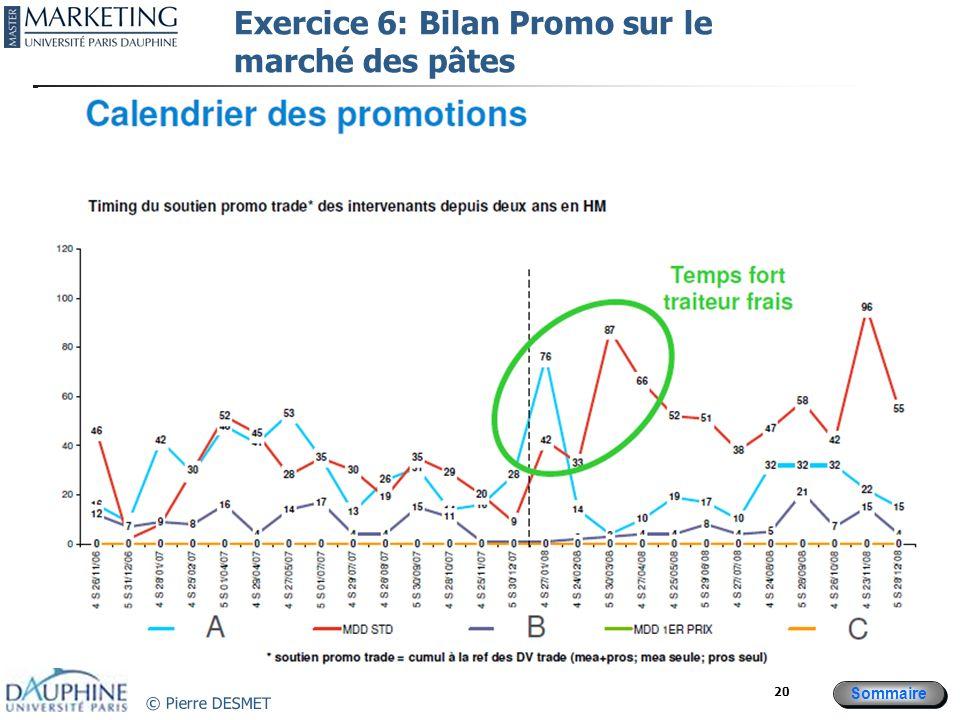 Sommaire © Pierre DESMET 20 Exercice 6: Bilan Promo sur le marché des pâtes