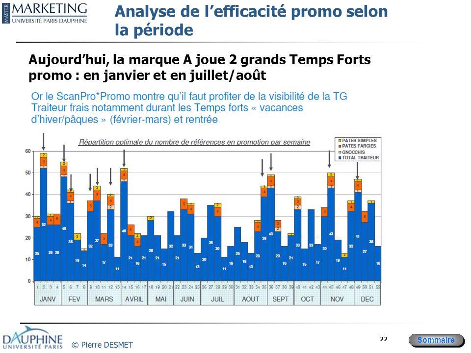 Sommaire © Pierre DESMET 22 Aujourdhui, la marque A joue 2 grands Temps Forts promo : en janvier et en juillet/août Analyse de lefficacité promo selon