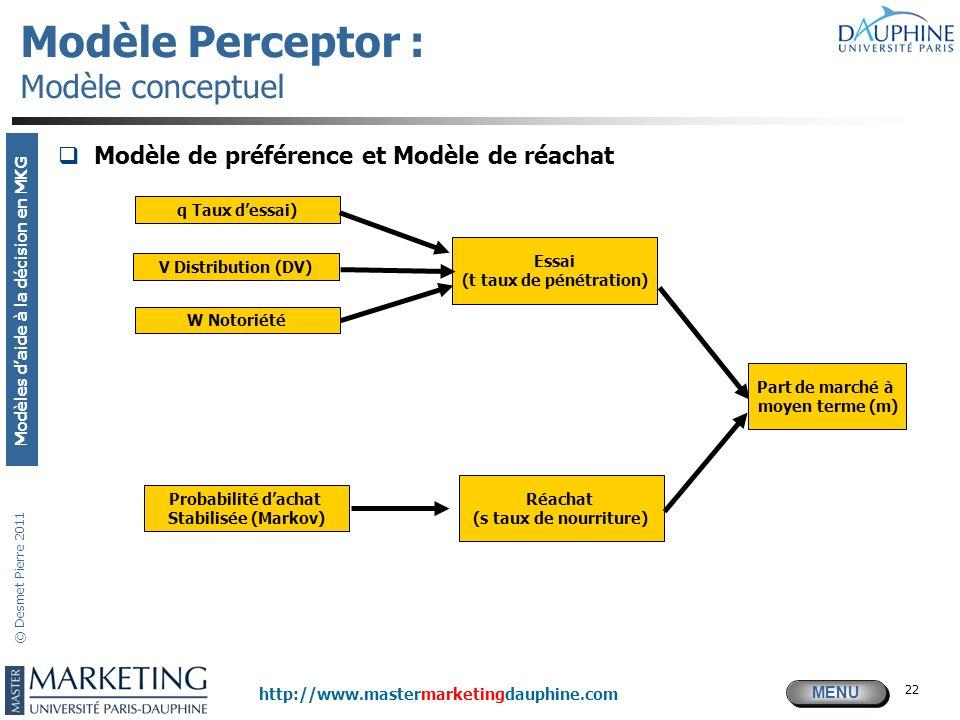 MENU Modèles daide à la décision en MKG http://www.mastermarketingdauphine.com © Desmet Pierre 2011 22 Modèle Perceptor : Modèle conceptuel Modèle de
