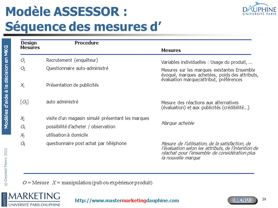MENU Modèles daide à la décision en MKG http://www.mastermarketingdauphine.com © Desmet Pierre 2011 39 Modèle ASSESSOR : Séquence des mesures d Design
