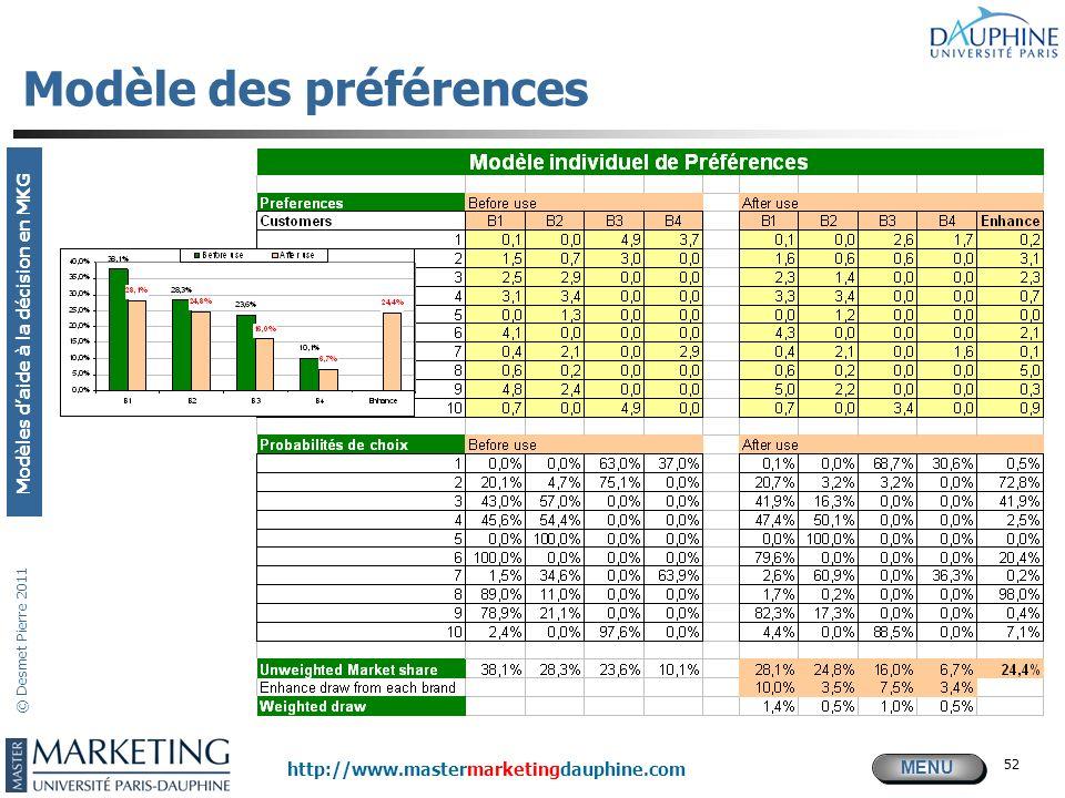 MENU Modèles daide à la décision en MKG http://www.mastermarketingdauphine.com © Desmet Pierre 2011 52 Modèle des préférences