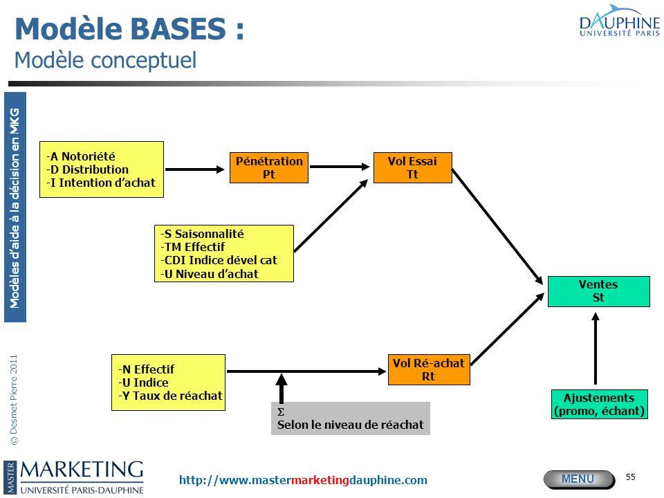 MENU Modèles daide à la décision en MKG http://www.mastermarketingdauphine.com © Desmet Pierre 2011 55 Modèle BASES : Modèle conceptuel -N Effectif -U