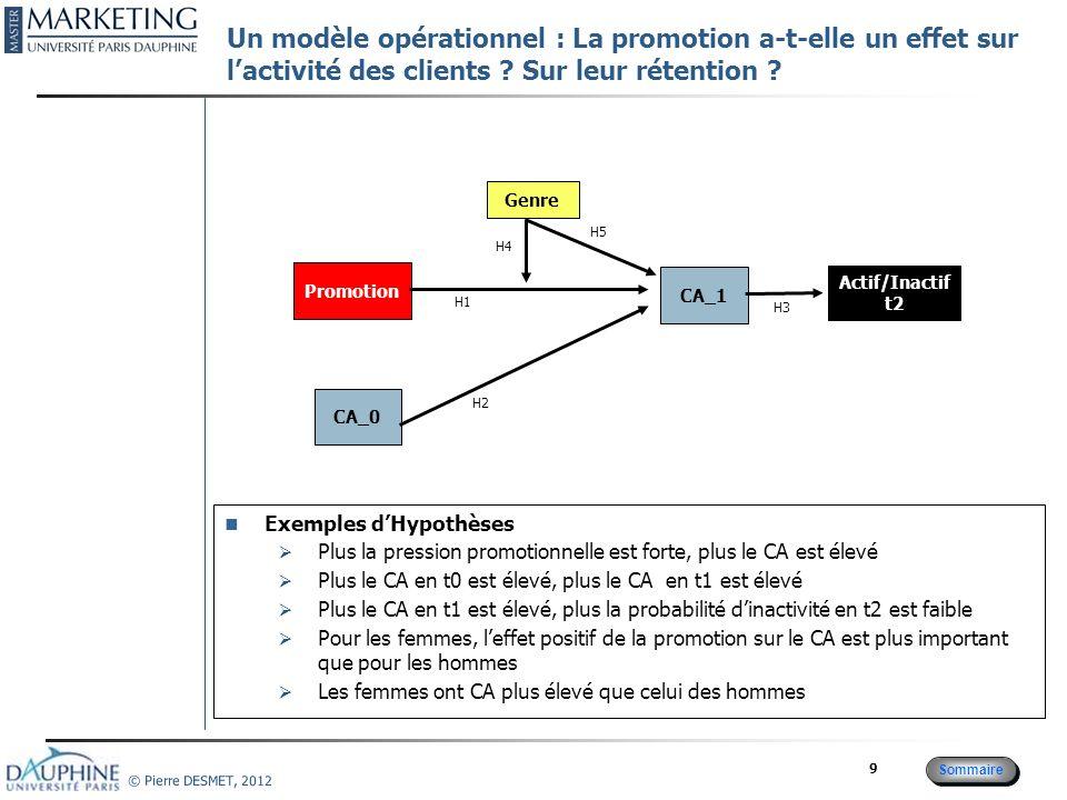 Sommaire © Pierre DESMET, 2012 20 Formuler une hypothèse le choix H0/H1 Définir les 2 hypothèses H0 : une hypothèse de base H1 : une hypothèse adverse (complémentaire) H0 est la plus plausible, celle en laquelle on croît actuellement Les 2 hypothèses doivent couvrir lensemble des « possibles » H0 : X0>X1 ; H1: X0<X1 .