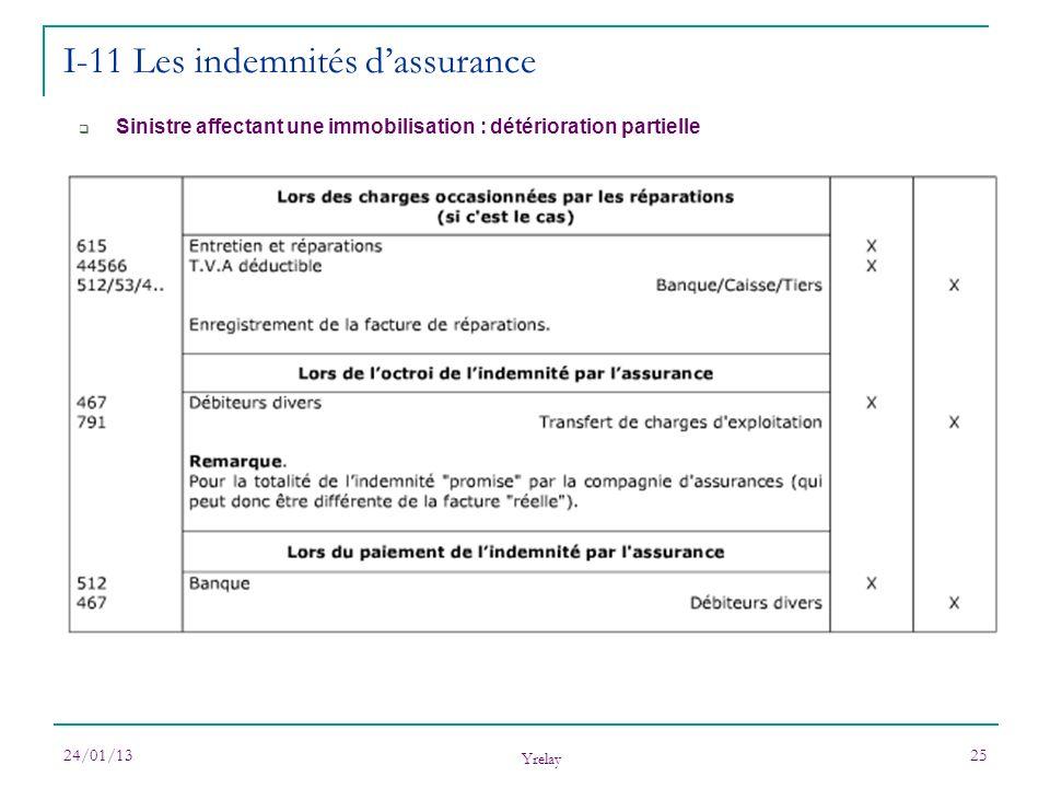24/01/13 Yrelay 25 I-11 Les indemnités dassurance Sinistre affectant une immobilisation : détérioration partielle