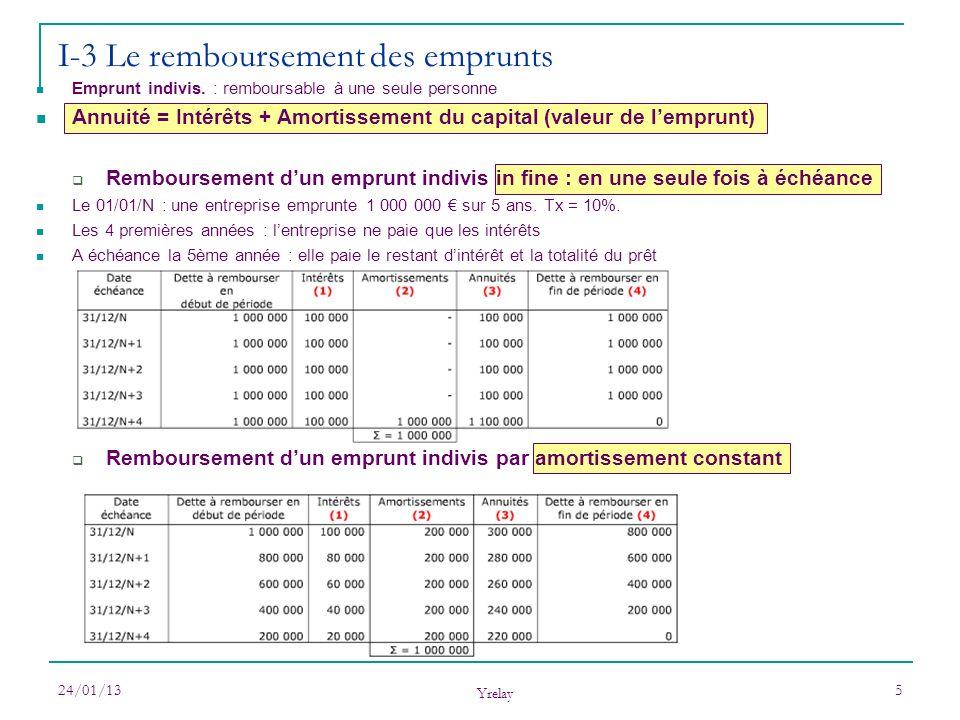 24/01/13 Yrelay 5 I-3 Le remboursement des emprunts Emprunt indivis. : remboursable à une seule personne Annuité = Intérêts + Amortissement du capital
