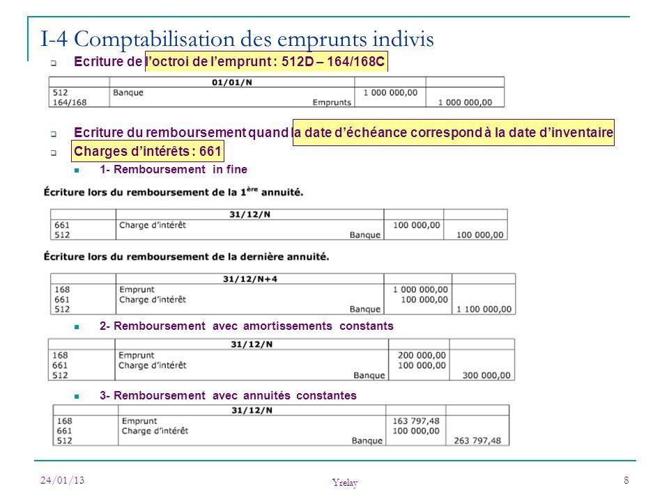 24/01/13 Yrelay 9 I-4 Comptabilisation des emprunts indivis Ecriture du remboursement quand la date déchéance ne correspond pas à la date dinventaire Cf chap 1 : « on indique les intérêts courus pour la période, on les contrepasse, on les met entiers ».