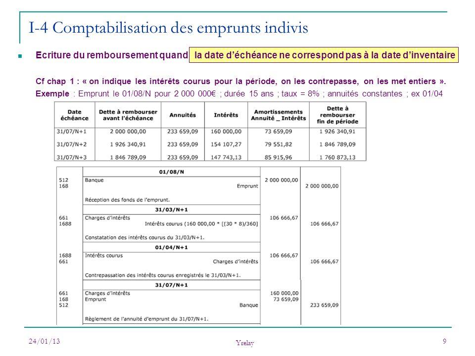 24/01/13 Yrelay 10 I-4 Comptabilisation des emprunts indivis Reprenons lexemple avec les écritures au bilan : solde des comptes 16 + 1688