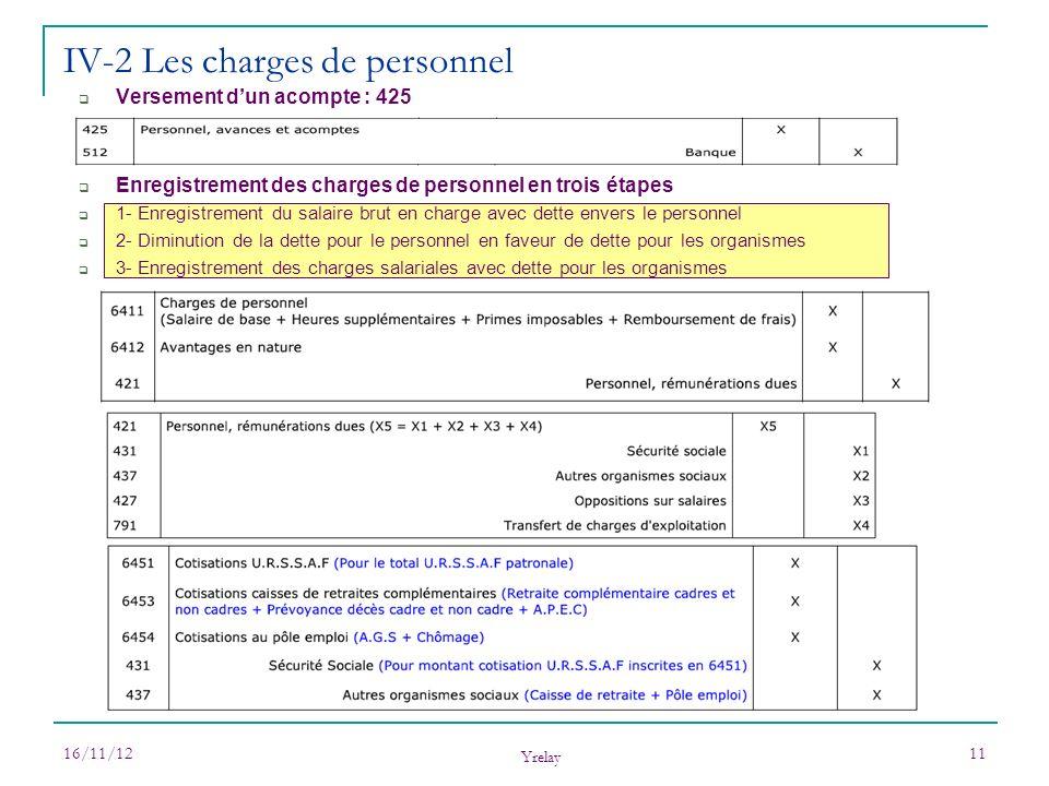 16/11/12 Yrelay 11 Versement dun acompte : 425 Enregistrement des charges de personnel en trois étapes 1- Enregistrement du salaire brut en charge ave