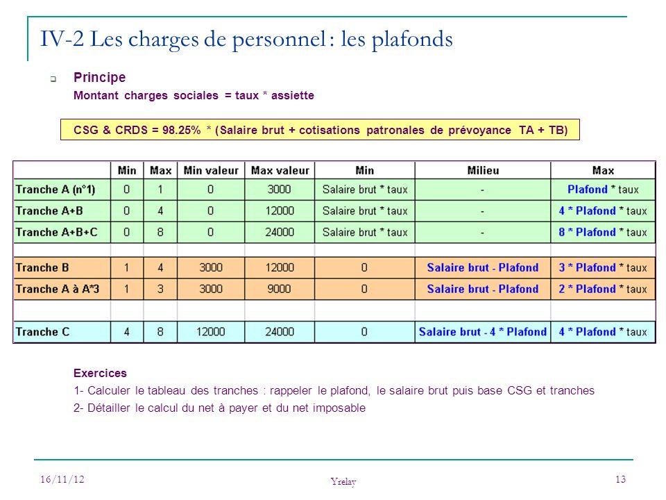 16/11/12 Yrelay 13 Principe Montant charges sociales = taux * assiette CSG & CRDS = 98.25% * (Salaire brut + cotisations patronales de prévoyance TA +